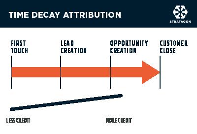 STG_AttributionModels_TimeDecay