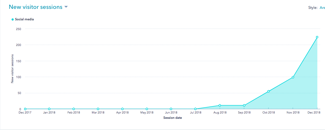 CHF New Visitors since Site Launch