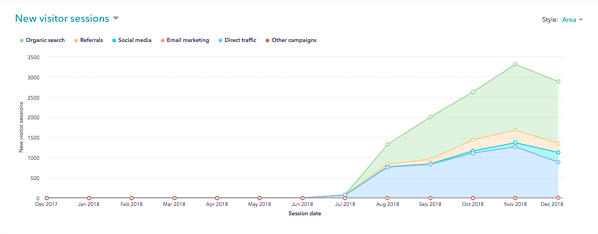 CHF New Website HubSpot Analytics Stratagon Results