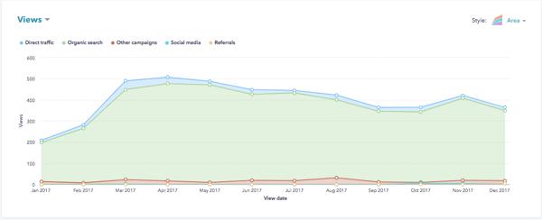 Hubspot Agency Marketing Partner Blog Traffic Increase