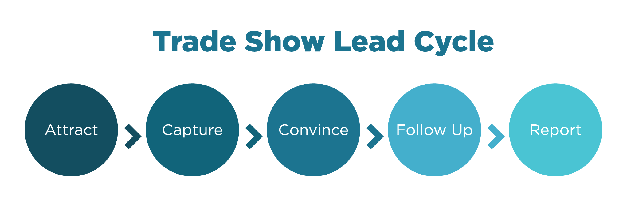 trade show lead cycle infographic