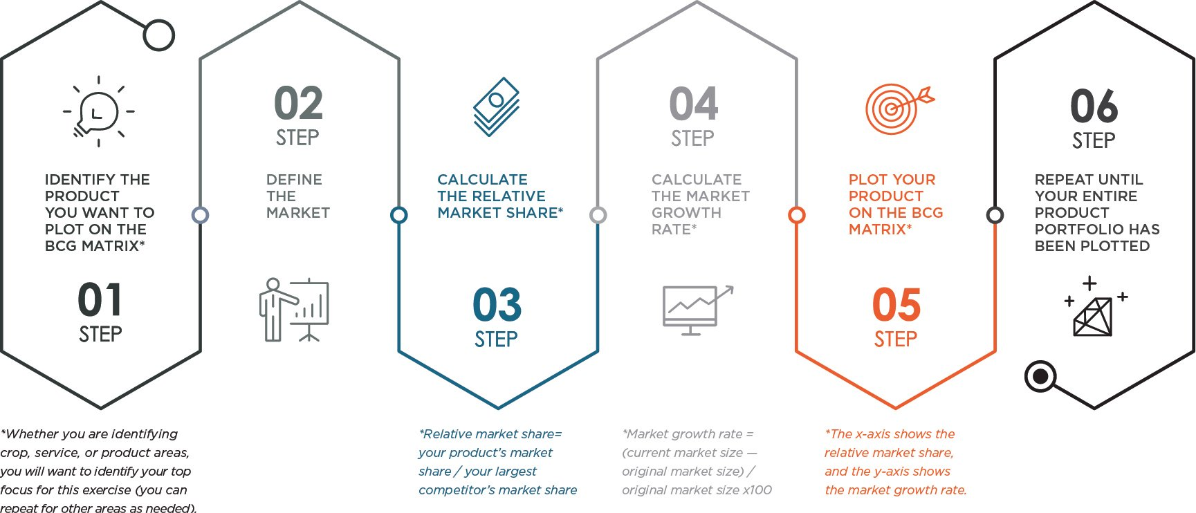 BCG Matrix Process